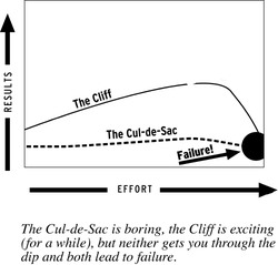 The Cliff and Cul-de-Sac Curve