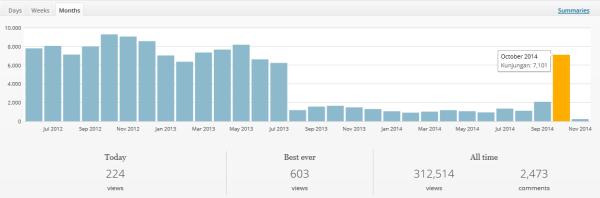 Statistik Blog Kembali Normal